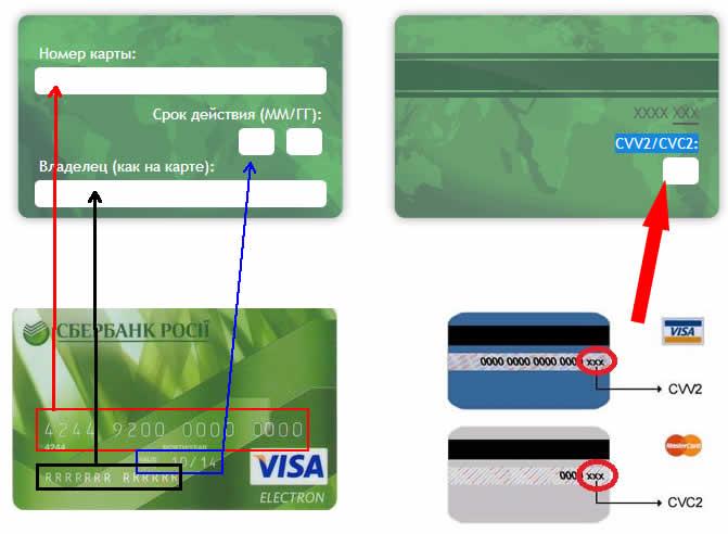 CVV - код безопасности карты Сбербанка